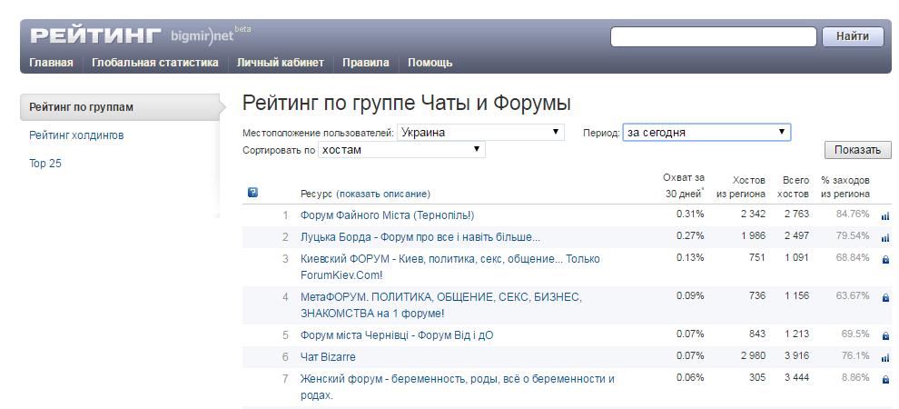 Форумы Украины